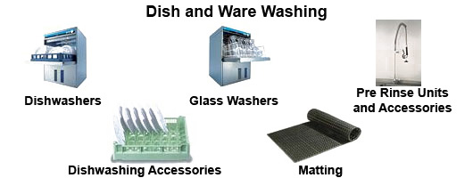 Dish and warewashing equipment by Millers Catering