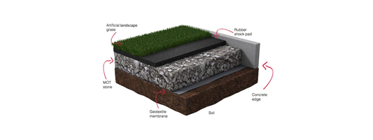 Artificial Grass: Landscape
