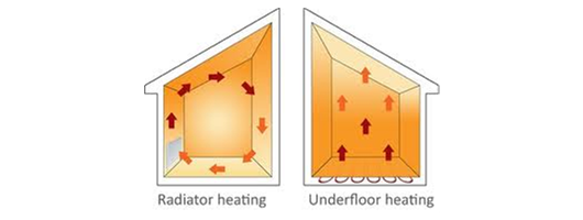 Underfloor Heating - Electric and Water
