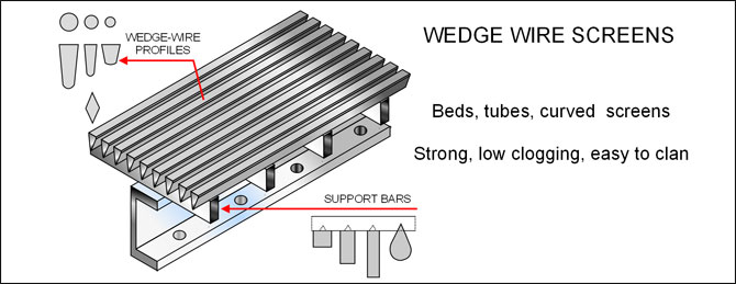 Wedge Wire Screen | Metal Meshes Steel Meshes Synthetic And Nylon Meshes And